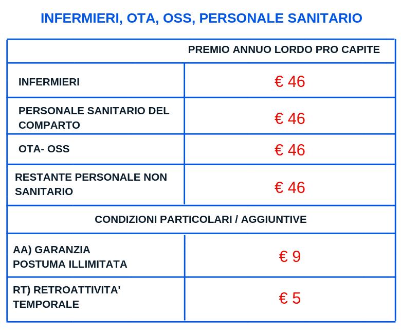 Polizza RC Professionale infermieri e personale sanitario oss ota